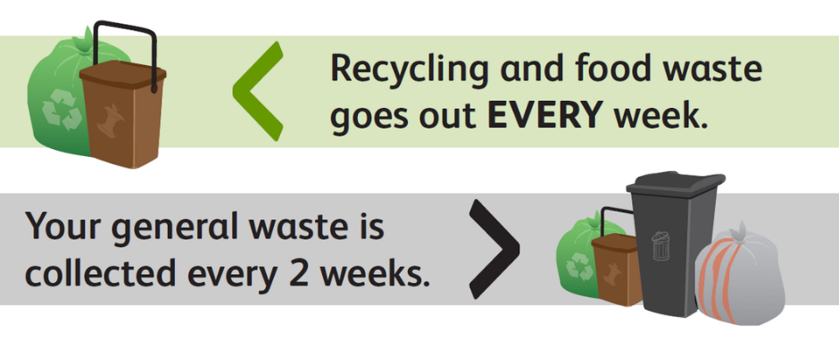 Cardiff waste and recycling collections. Recycling and food waste go out every week. Your general waste is collected every two weeks.